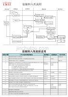 原辅料入库流程与流程说明