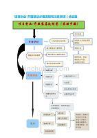 项目创业-开服装店流程图(实操步骤)和开服装店详细流程和加盟相关注意事项(开店必知)合集