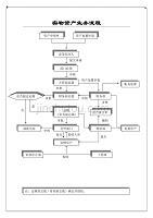 固定資產管理實物資產業務流程