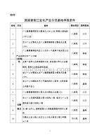 2019��家新型工�I化�a�I示�基一拳�Z出地申��l件