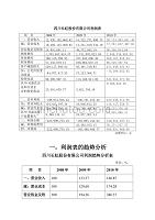 長虹股份有限公司財務分析