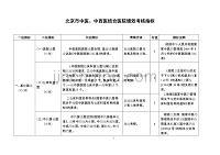 中医、中西医结合医院绩效考核指标