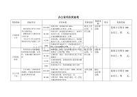房地产公司办公室业绩考核表