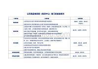 公司商品物资部(商采中心)部门职能说明书(模板)