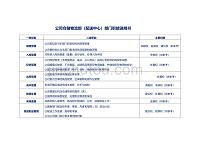公司仓储物流部(配送中心)部门职能说明书(模板)