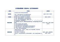 公司营业管理部(营运中心)部门职能说明书(模板)
