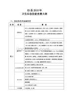 XX县2018年卫生应急技能竞赛大纲