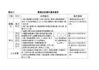 管理岗位晋升基本条件(1)