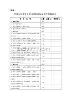 市政务服务中心窗口部门目标绩效考核自查表