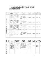 2010年哈尔滨市惠民行动项目目标责任制落实方案