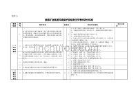 2012年集团公司资环部环保检查标准