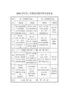 2004学年第二学期高中数学教学进度表