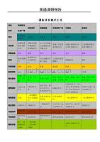 2011年南通综合体调研报告(精品推荐)