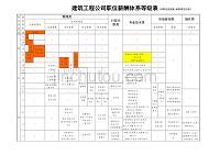 建筑工程公司职位薪酬等级表S