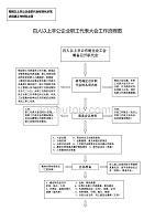 职代会流程图(2017年1月10日).doc