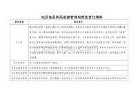 XX区食品药品监督管理局普法责任清单