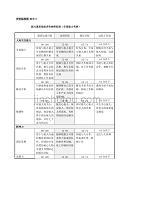 评价标准类-表格(山谷蓝考评制度附件)