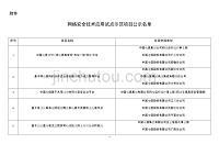网络安全技术应用试点示范项目公示名单